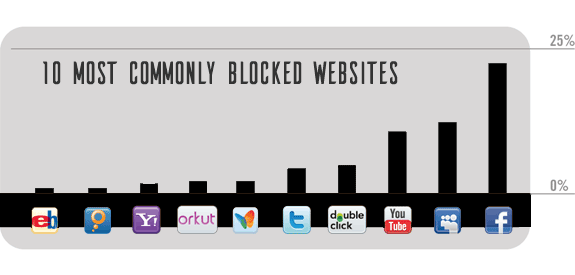 commonly blocked websites list